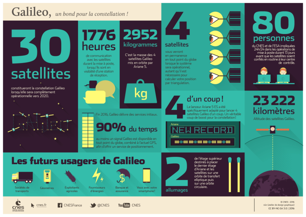 infographie descriptive de la constellation Galileo (informations techniques, usages, etc.)