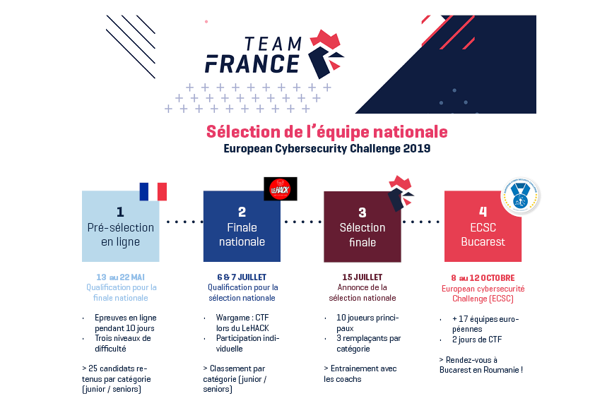 sélection nationale ecsc 2019