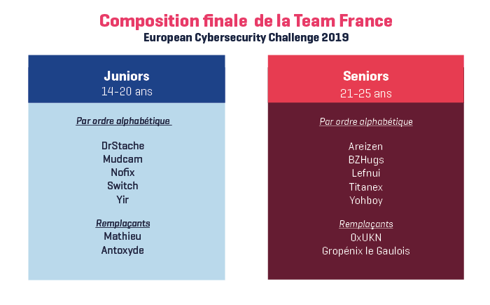 ECSC 2019 - Composition de l'équipe nationale